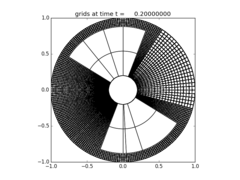 ../_images/amrclaw_examples_advection_2d_annulus__plots_frame0002fig2.png