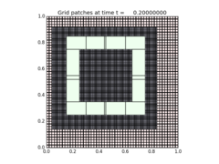 ../_images/amrclaw_examples_advection_2d_square__plots_frame0001fig2.png