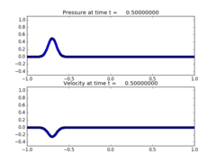 ../_images/classic_examples_acoustics_1d_example1__plots_frame0010fig1.png
