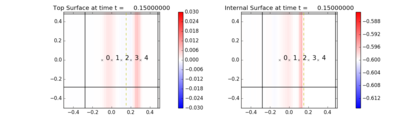 ../_images/geoclaw_examples_multi-layer_plane_wave__plots_frame0006fig0.png