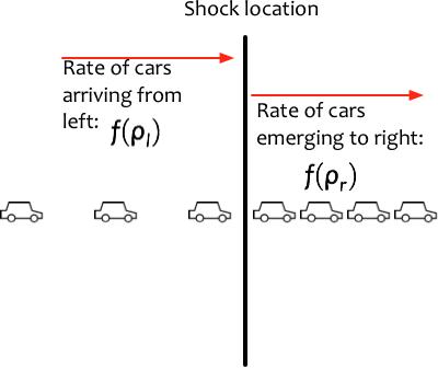 Traffic_flow