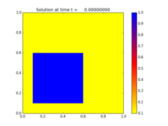 ../_images/amrclaw_examples_advection_2d_square__plots_frame0000fig0.png