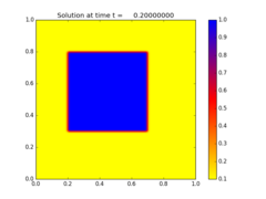 ../_images/amrclaw_examples_advection_2d_square__plots_frame0001fig0.png