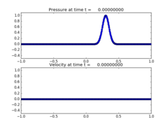 ../_images/classic_examples_acoustics_1d_example1__plots_frame0000fig1.png